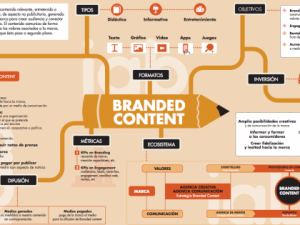 infografia_branded_content-420x315